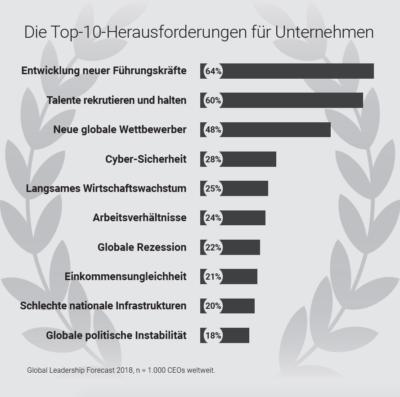 Top 10 Herausforderungen für Unternehmen