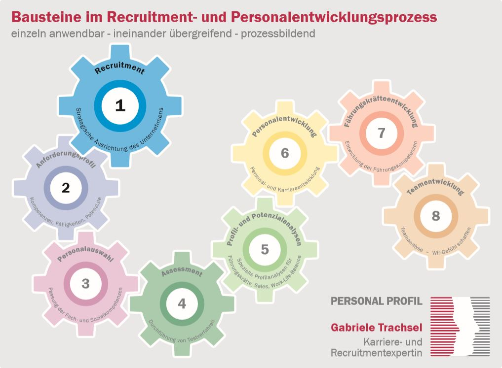 Baustein 1 Recruitment