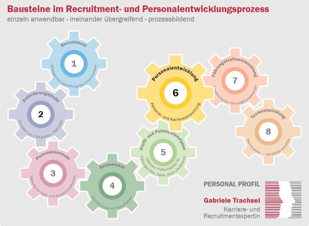 Baustein 6 Personalentwicklung