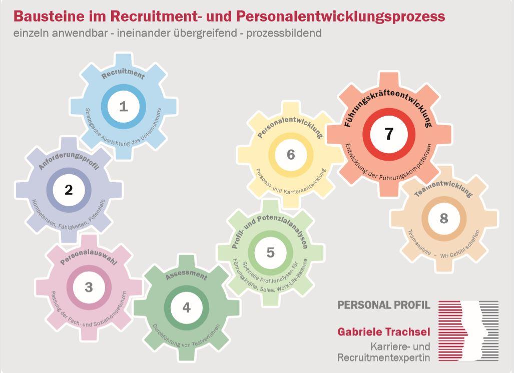 Baustein 7 Führungskräfteentwicklung