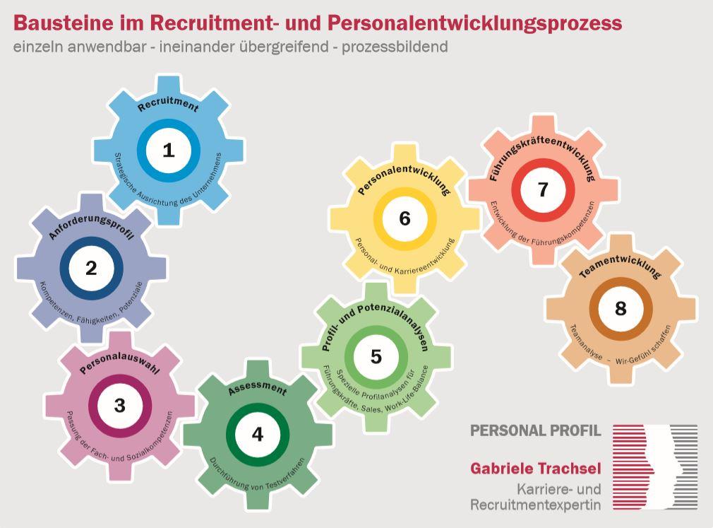 Bausteine im Recruitment- und Personalentwicklungsprozess